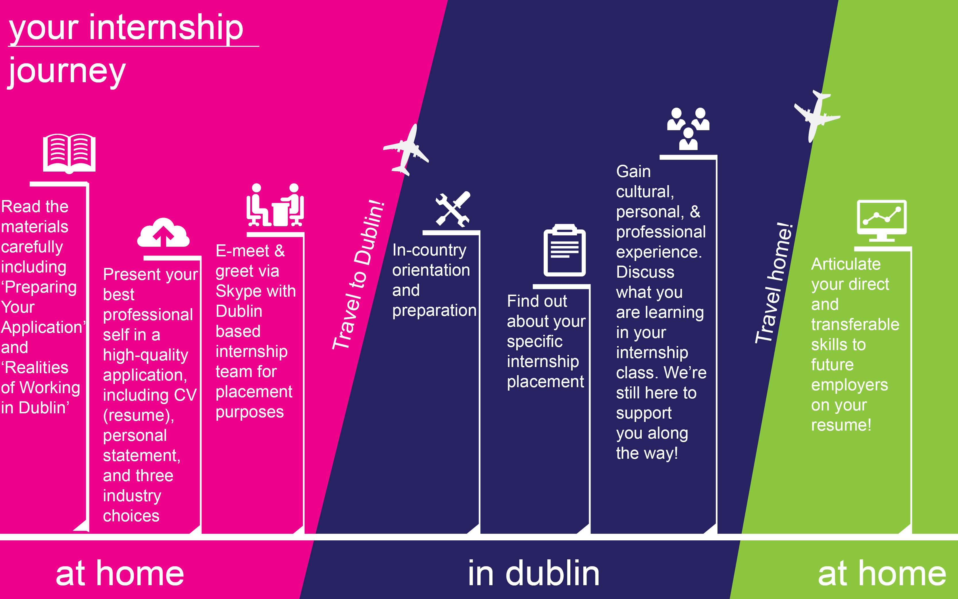 Your Internship Journey Dublin FINAL
